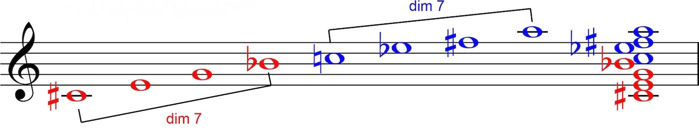 The Alpha Chord