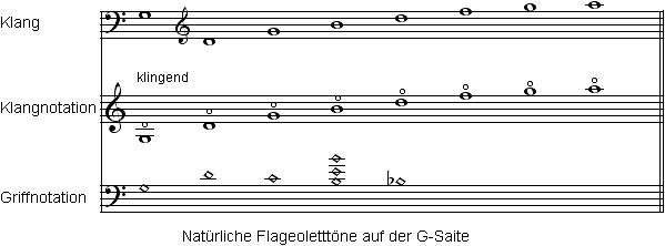 DB_notation_harmonics_natural_de_599x222
