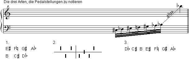 HA_notation_pedals_de_609x192