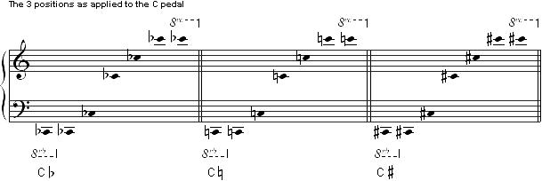 HA_sound-production_Cpedal_en_609x204.png