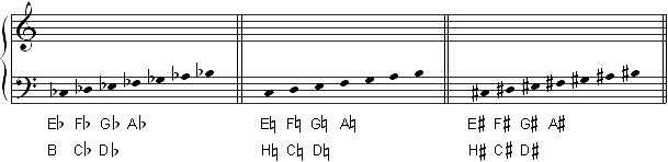HA_sound-production_scales_de_609x148