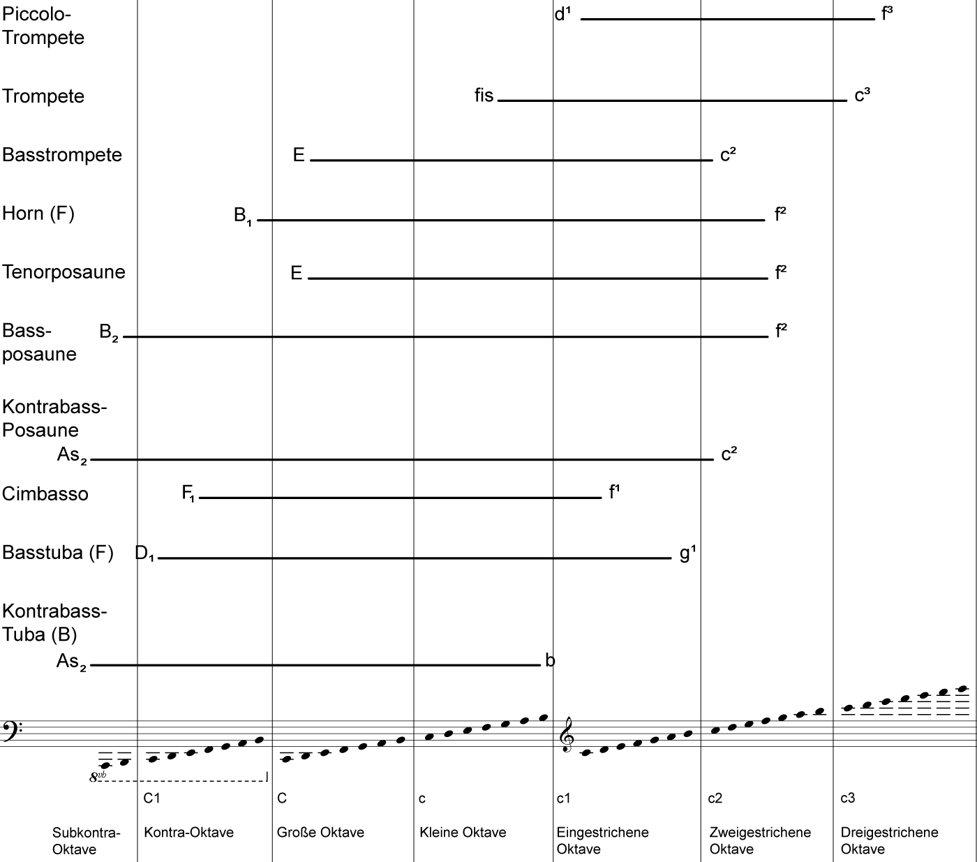 Tonumfang der Blechblasinstrumente