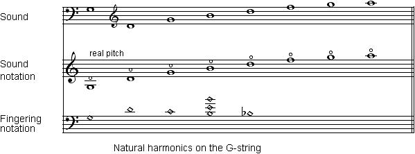 DB_notation_harmonics_natural_en_599x222.png