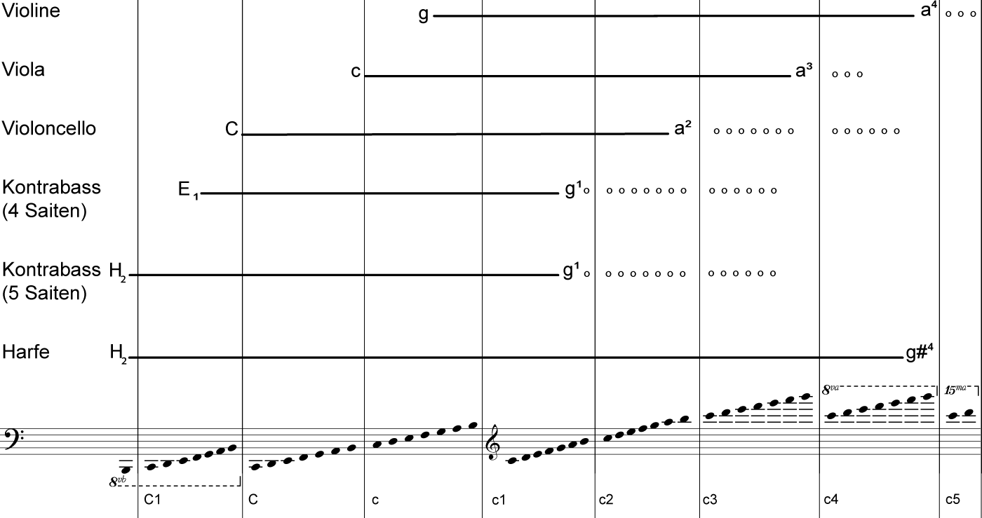 Tonumfang der Saiteninstrumente