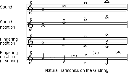 VI_notation_harmonics_natural_en_470x250.png