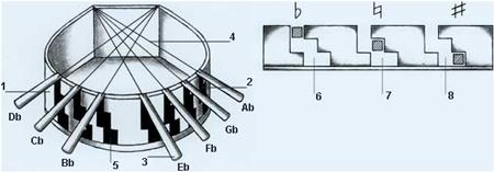 Harp pedals